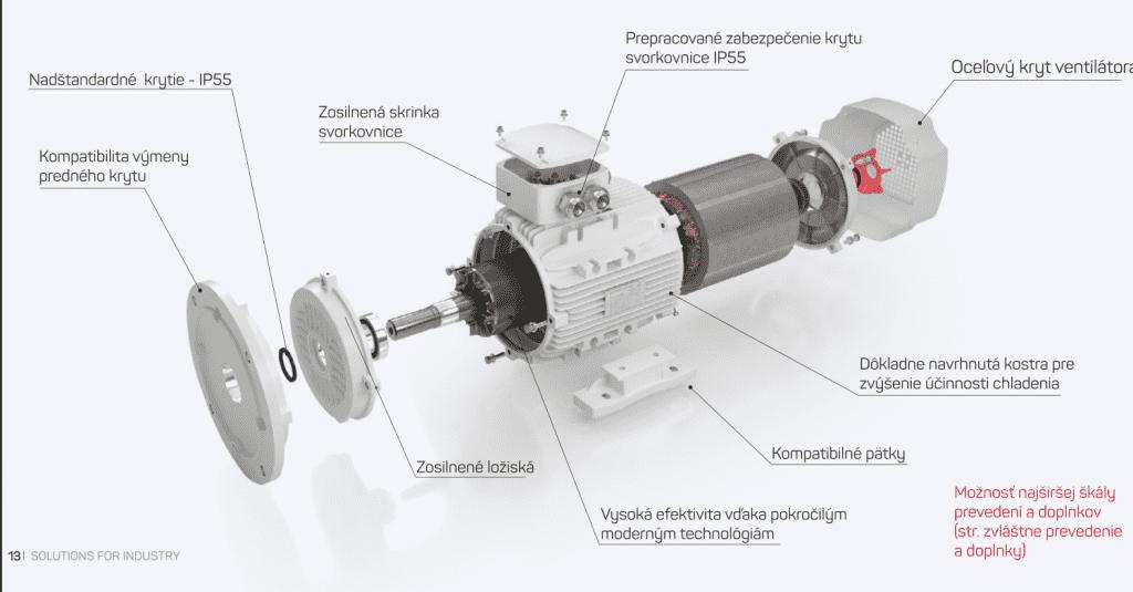 komponenty elektromotora